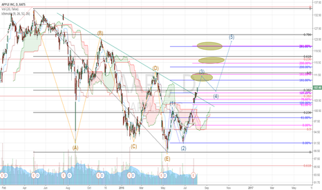 AAPL: Apple Fibo Projections