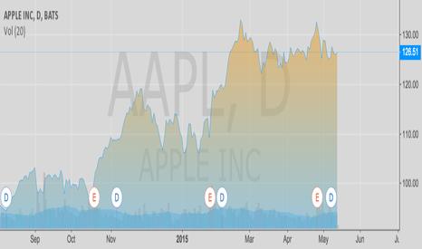 AAPL: Apple Test