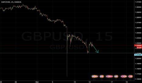 GBPUSD: GBP/USD - 12/10/2016
