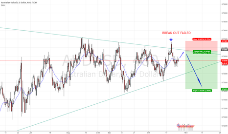 AUDUSD: LOOKING FOR A SHORT CHANCE