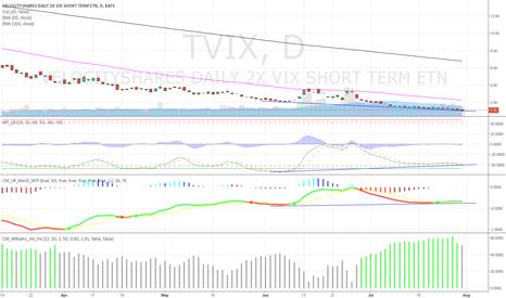 TVIX: TVIX