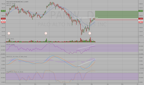 PANW: Can Rally Continue?