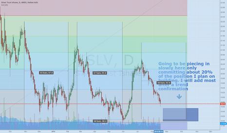 SLV: SLV. Market is making new highs and SLV is not testing new lows