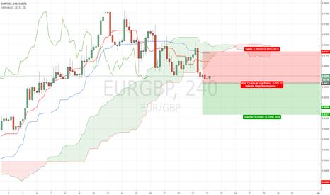 EURGBP: Trade del día [Cortos en EURGBP]