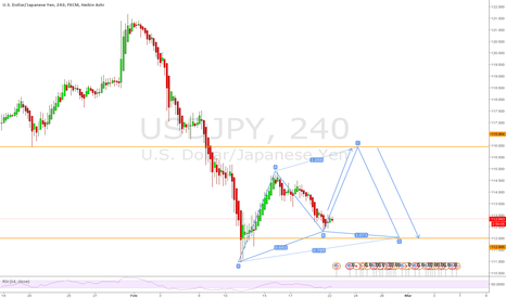 USDJPY: USDJPY Bullish Cypher possible