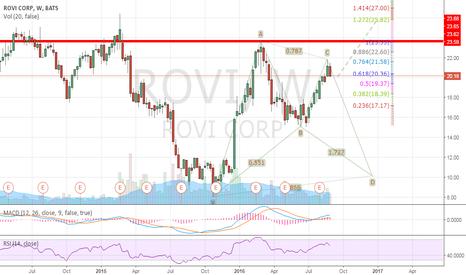 ROVI: ROVI Long term target of 24~27.