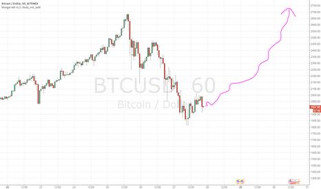BTCUSD: Попробуем купить биткоин