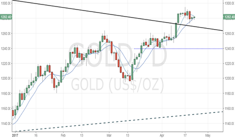 GOLD: Gold could revisit $1295 levels on haven demand