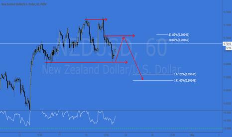 NZDUSD: NZDUSD - 2618 BEAR OP