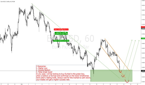 EURUSD: EURUSD LOOKING FOR THE NEXT IMPULSE HIGHER