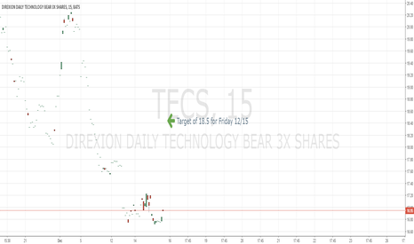 TECS: QQQ, VGT, VFH look bearish. TECS looks strong.