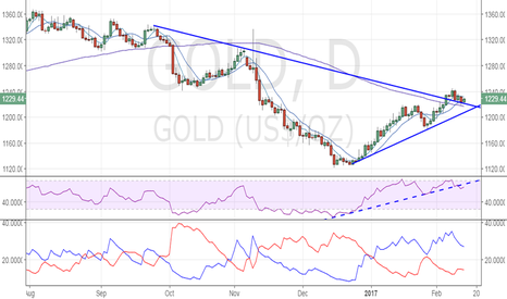GOLD: Gold – Bullish above 10-DMA