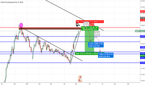 GBPJPY: WATCH 147-148.40 AREA CLOSELY ON GBP/JPY