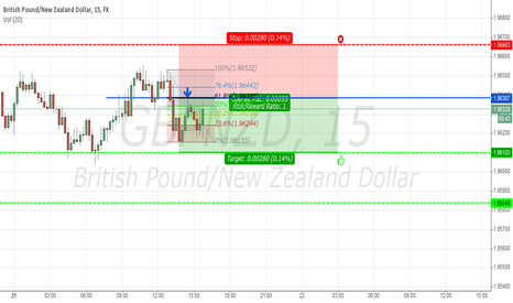 GBPNZD: Double Top Trade on GBPNZD M15 - Intraday Trade