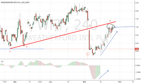 WFT: WEATHERFORD INTL PCL (WFT)  Buy.  Семь счастливое число? ДА.