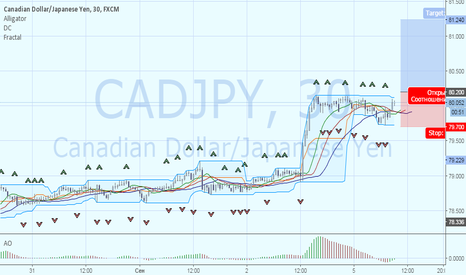 CADJPY: CADJPY формирование восходящего тренда
