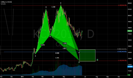 KCN2014: Coffee Futures may see a minor reversal