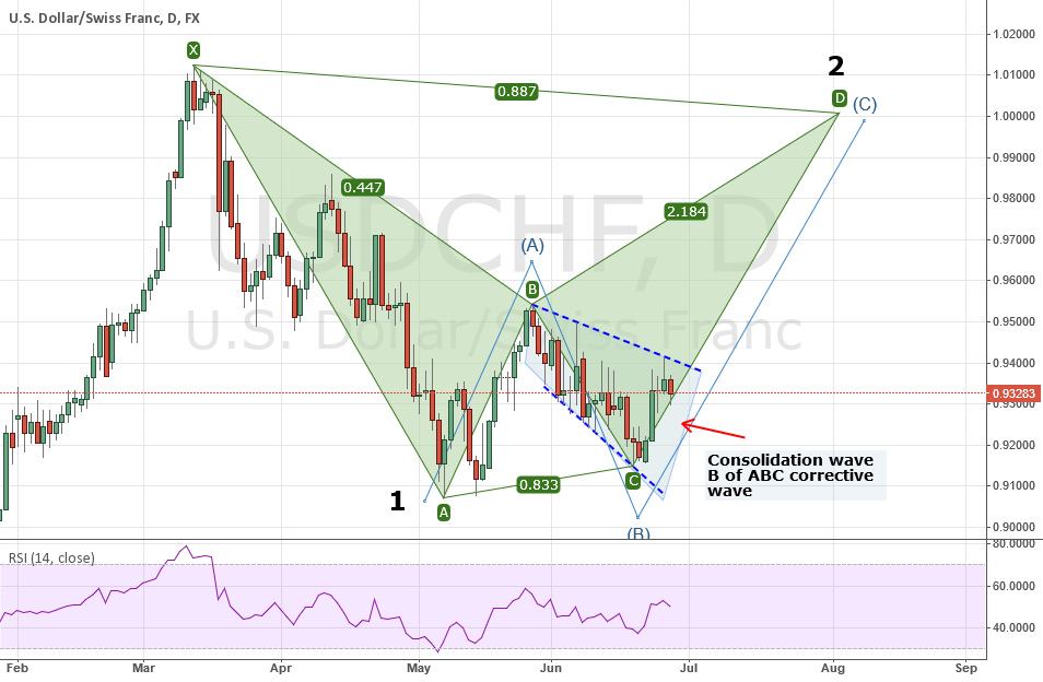 USDCHF: A longer time outlook and analysis with BAT pattern