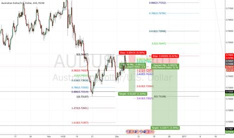 AUDUSD: AUDUSD new structure low fibonacci extension tool