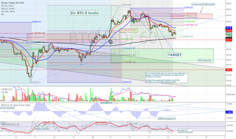 BTCUSD: 1hr BTCE - Well defined 38.2 Fib fail off full moon madness