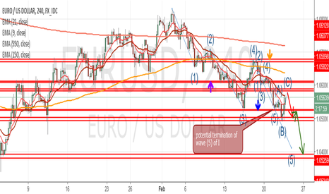 EURUSD: EURUSD levels to watch