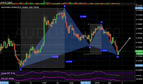 AUDUSD: Aussie Gartley