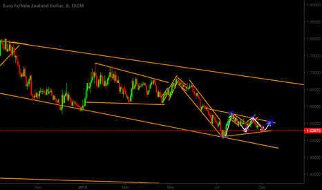 EURNZD: EURNZD Triangle Pattern