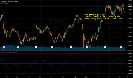 KMB: BUY $KMB at $121.40 TARGET 1 Price: 127.87
