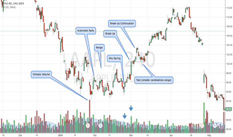 AAPL: Looking at Wyckoff Range patterns on random stocks