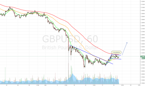 GBPUSD: Flag breakout Possible
