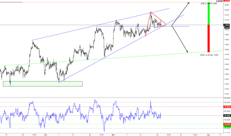 GER30: DAX H1 200 pips either way