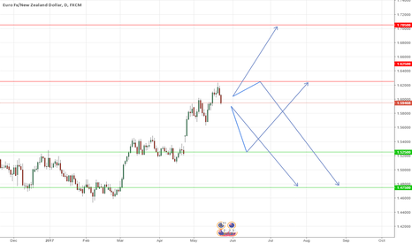 EURNZD: EURNZD: Long term opportunity