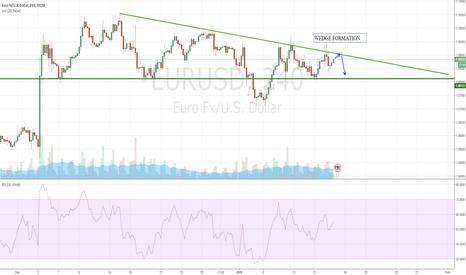 EURUSD: EURUSD CURRENTLY IN A WEDGE