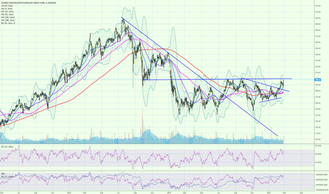 IBB: IBB testing Wedge breakout and prior resistance areas