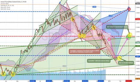 GBPNZD: Approaching Second Target
