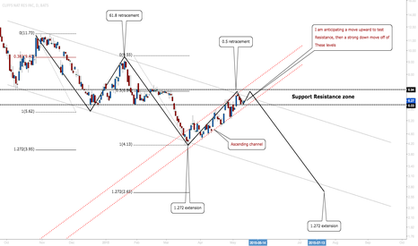 CLF: CLF: Expecting A Downside Move In The Near Future