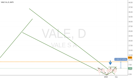 VALE: Break out from a giant downtrend..