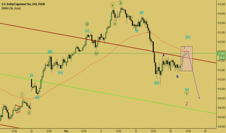 USDJPY: wave (v) will be started soon