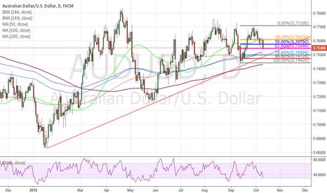 AUDUSD: Long chance for AUS/USD