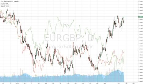 EURGBP: Double Top on EURGBP