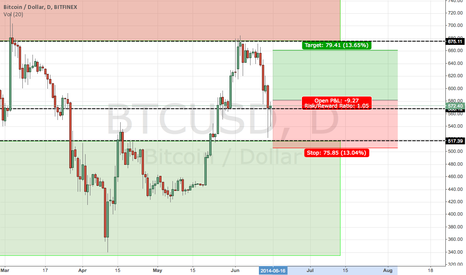 BTCUSD: New BULLISH Trade Plan BTC/USD