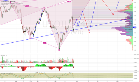 USOIL: A More Detailed Look of WTI Oil in the Next Few Weeks