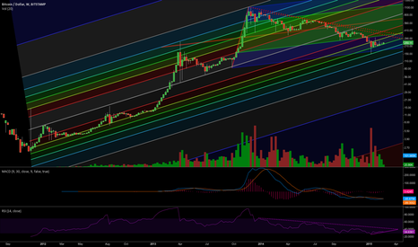 BTCUSD: channel is holding.
