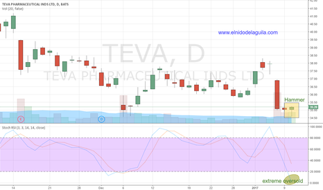 TEVA: Swing #Trading Long $TEVA on Hammer reversal, oversold condition