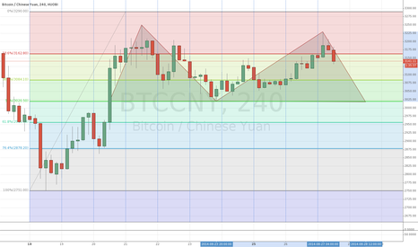 BTCCNY: about to form a dubble top - neckline is also 50% fib