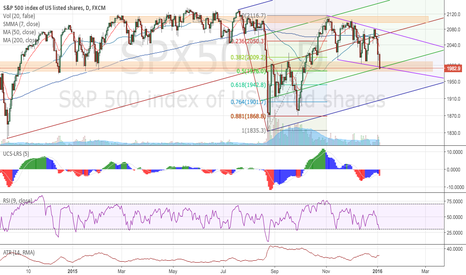 SPX500: Dip buyers unite or giant sh*t strom?