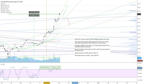 CHL: $CHL - daily chart