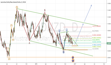 AUDNZD: ABC CORRECTION IN AUDNZD - DAILY CHART