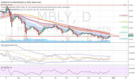 MBLY: MBLY-- Good short entry point coming