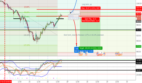 BTCUSD: BTC possible reversal from uptrend: retracement downtrend